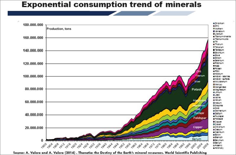 consumption-of-minerals