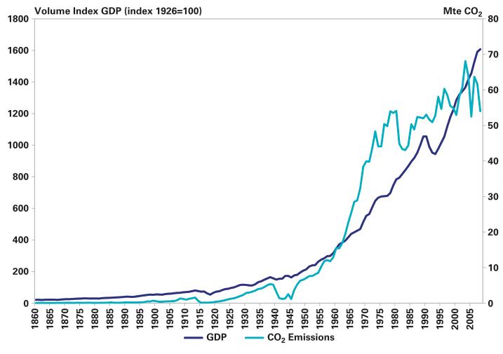 Tech and Capital GDP Vs CO2